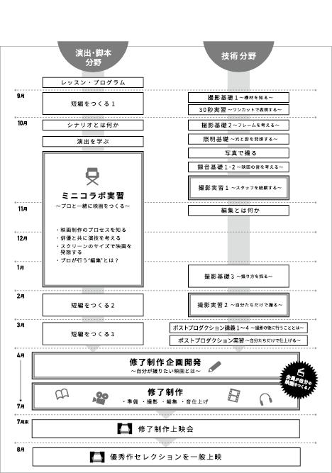 F20sho_chart